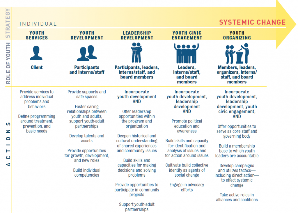 Chart excerpted from A New Role for Connecticut Youth: Leaders of Social Change. Perrin Family Foundation. 2013.